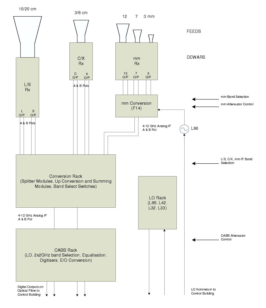 Atca Users Guide Rainbow Se Series Vacuum Wiring Diagram Overview Of Signal Paths Into Cabb Courtesy Brett Hiscock