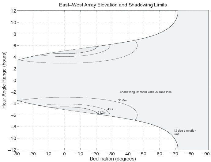 East-West Elevation and Shadowing Limits for the ATCA.