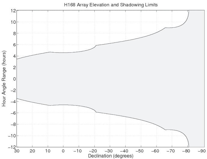 H168 Array Elevation and Shadowing Limits for the ATCA.