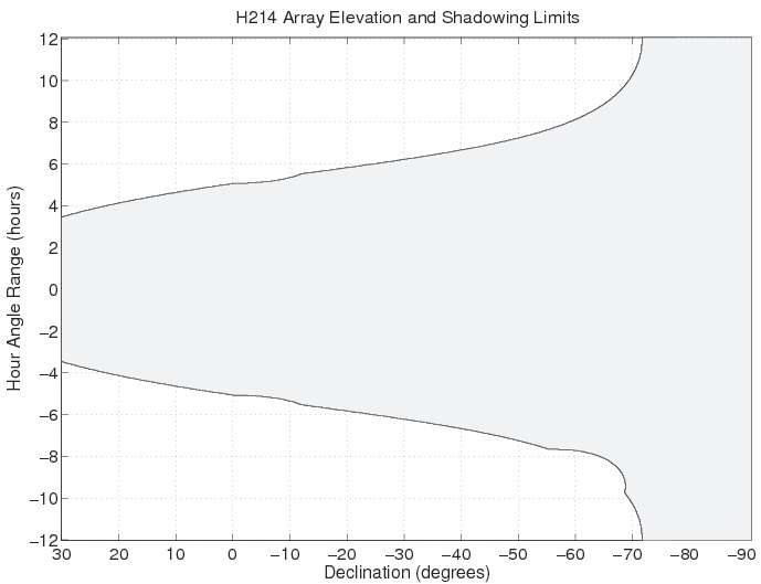H214 Array Elevation and Shadowing Limits for the ATCA.