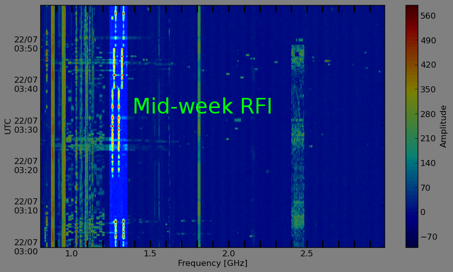 "A waterfall plot from the RFI monitor, showing what ""mid-week RFI"" can look like (in the brighter region)."