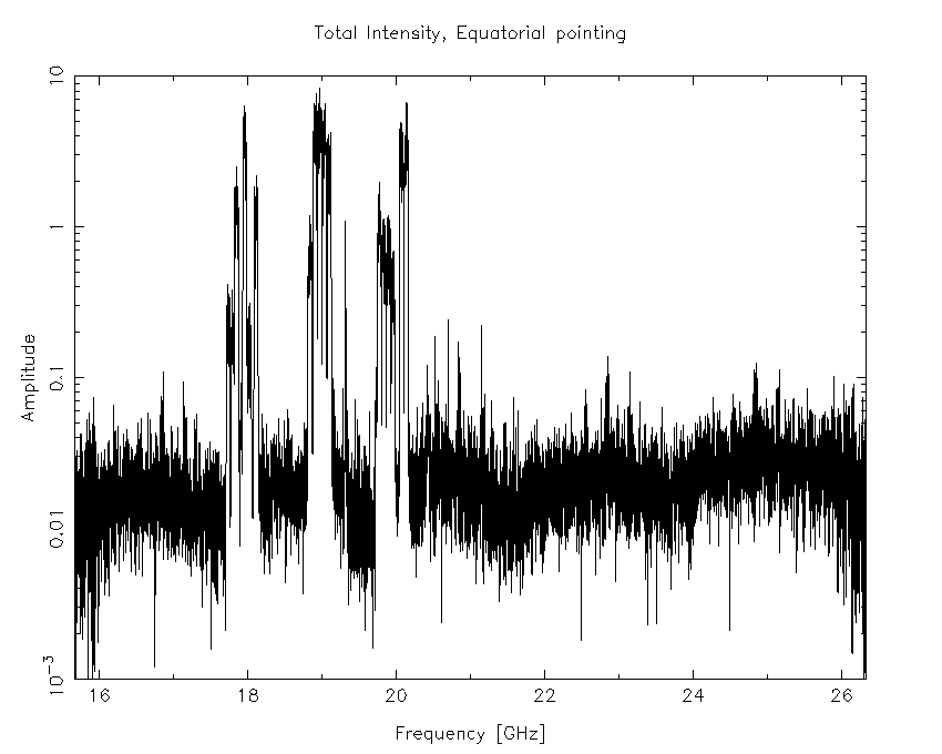 The 15mm band, as observed during an RFI survey from 2016-08-01, while the antennas were pointing at the celestial equator at transit.